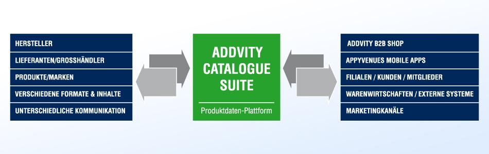 Produktdaten Plattform